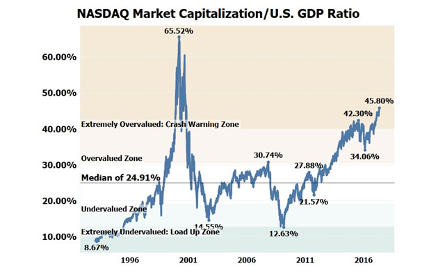 NASDAQ Market Cap/US GDP Ratio