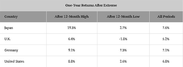 One-Year Returns After Extremes