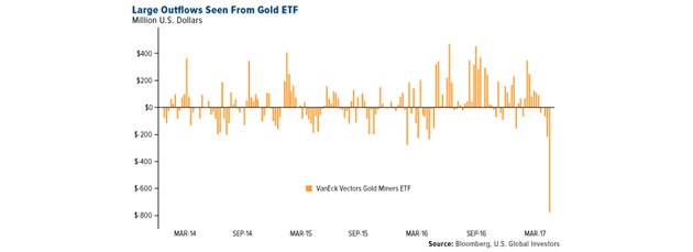 Large Outflows from Gold ETF