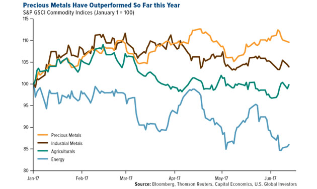 Precious Metals Have Outperformed So Far This Year
