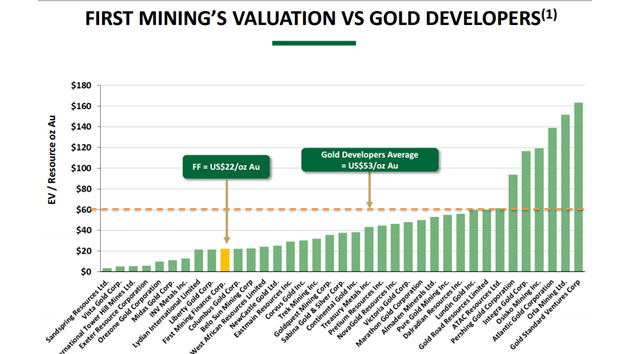 First Mining's Valuation vs. Gold Developers
