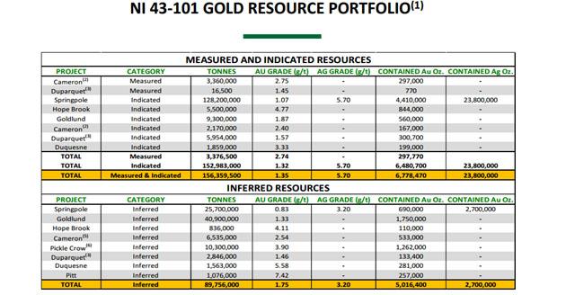 NI 43-101 Gold Resource Portfolio