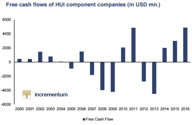 Free Cash Flows of HUI Components