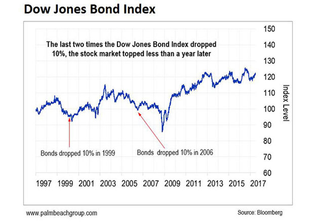Dow Jones Bond Index