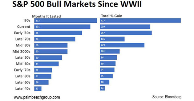 S&P 500 Bull Markets