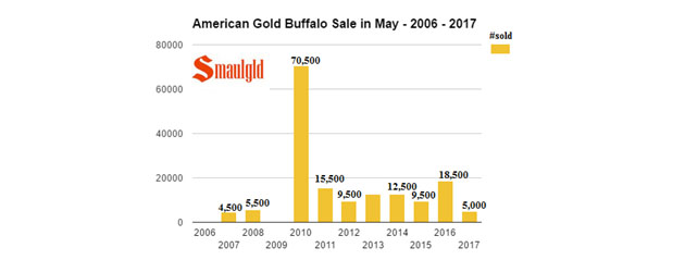 American Gold Buffalo Sale in May, 2006-2017