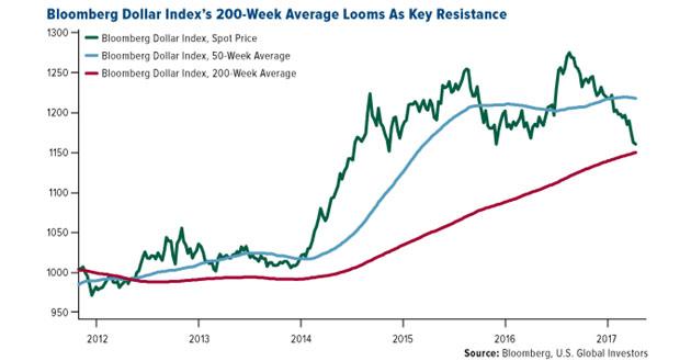 Bloomberg Dollar Index's 200-week average