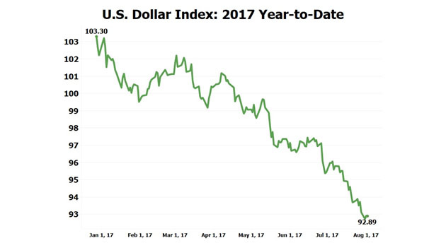 U.S. Dollar Index