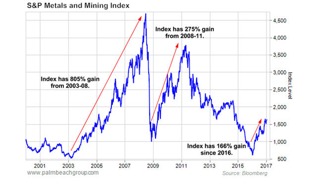 S&P Metals and Mining Index