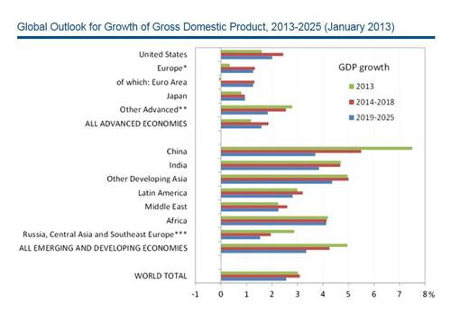 global growth 2013-2015