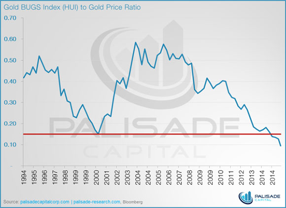 HUI to Gold Price Chart