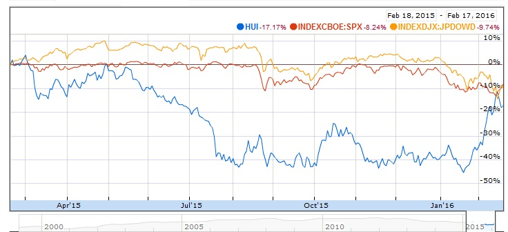 Hui, JPDow and S&P 500 chart