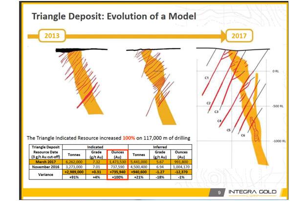 Triangle Deposit