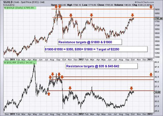 Roy-Byrne Chart