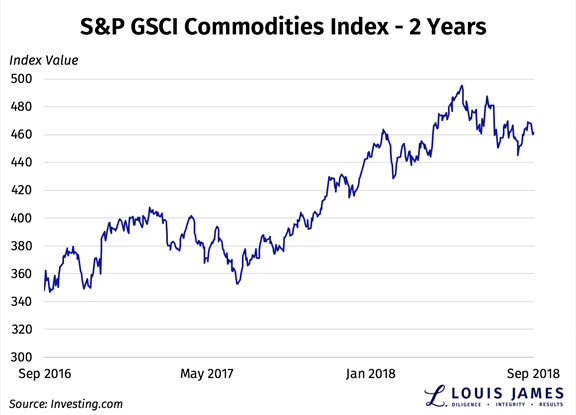 S&P GSCI Commodities Index