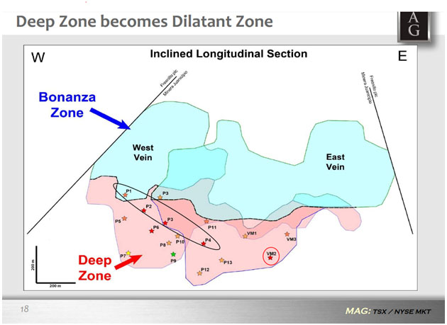 Deep Zone Becomes Dilatant Zone