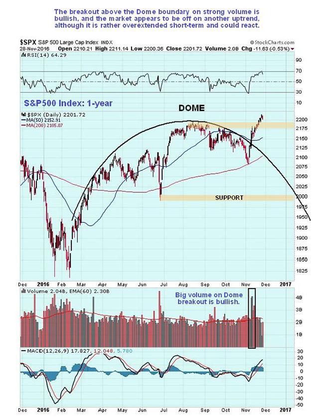 S&P 500 1-year chart