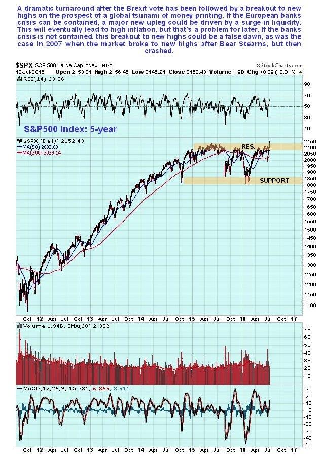 S&P 500 Large Cap Index
