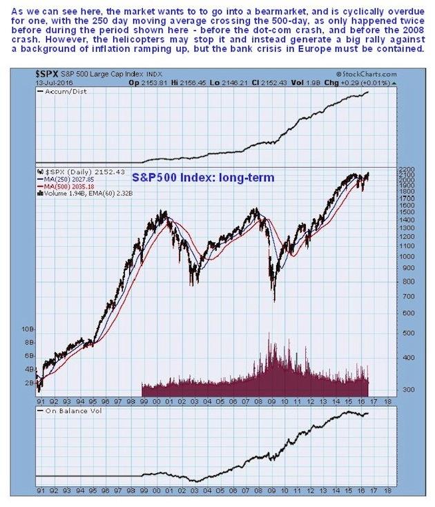 S&P 500 Index Long Term