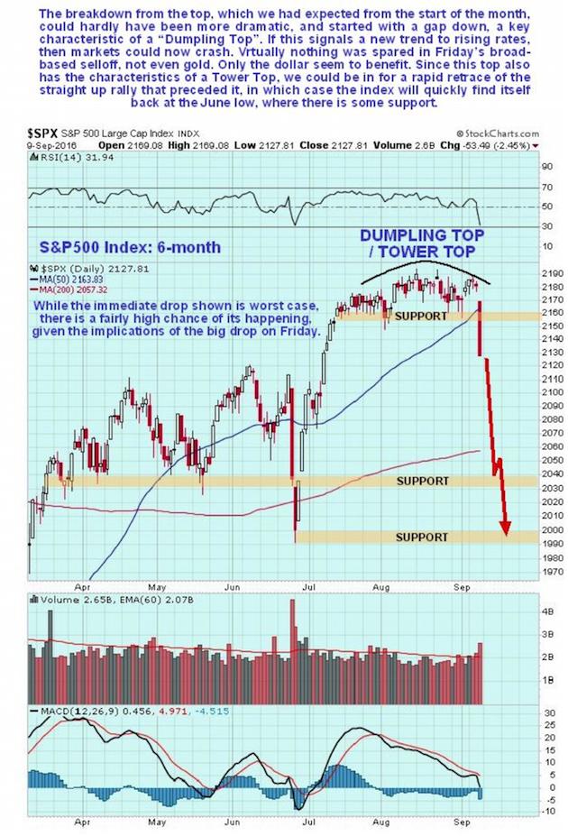 S&P 500 Index 6-month