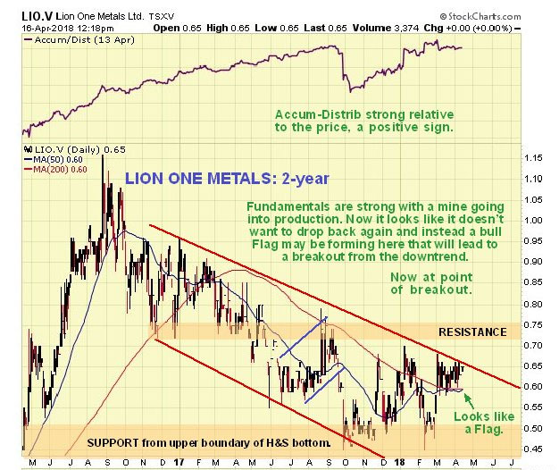 Gold Stock on Verge of Breakout from Long Downtrend