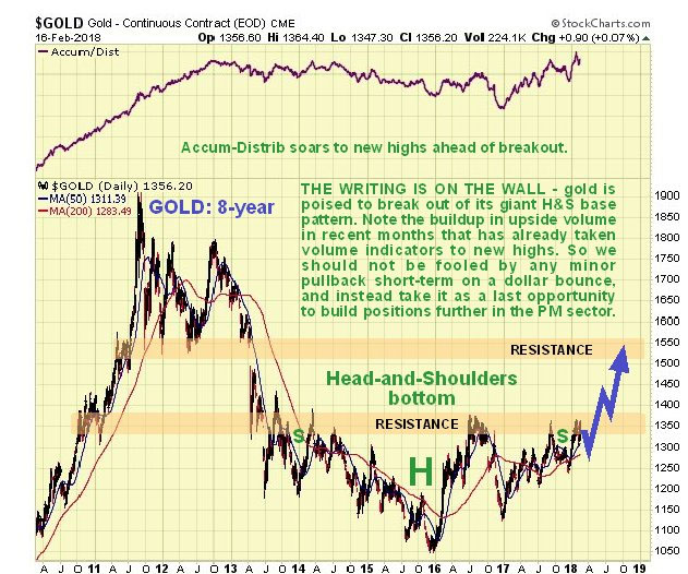 Is a New Gold Bull Market on the Horizon?