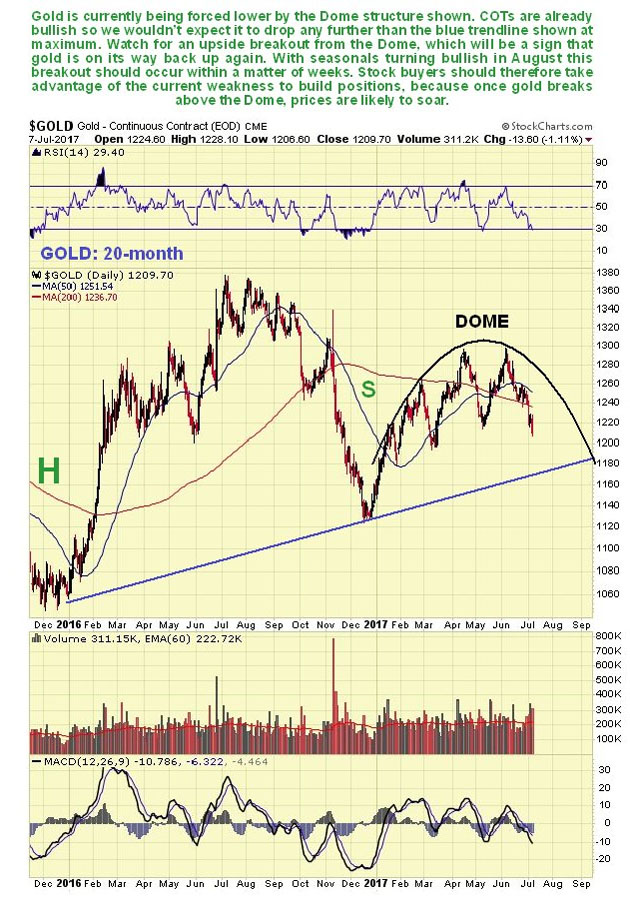20-Month Gold chart