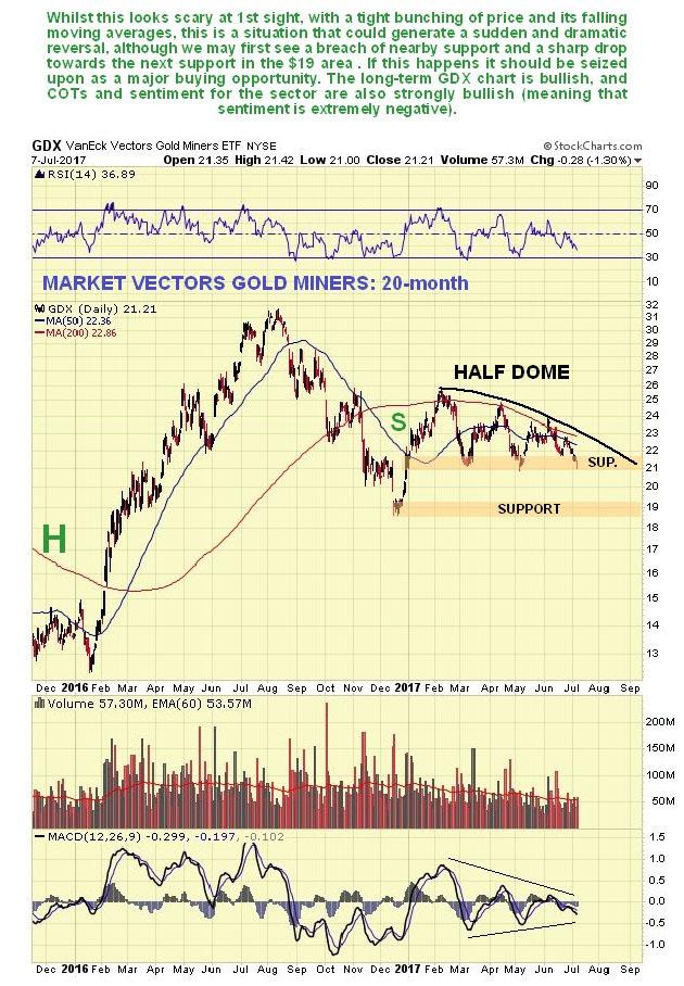 GDX 20-Month Chart