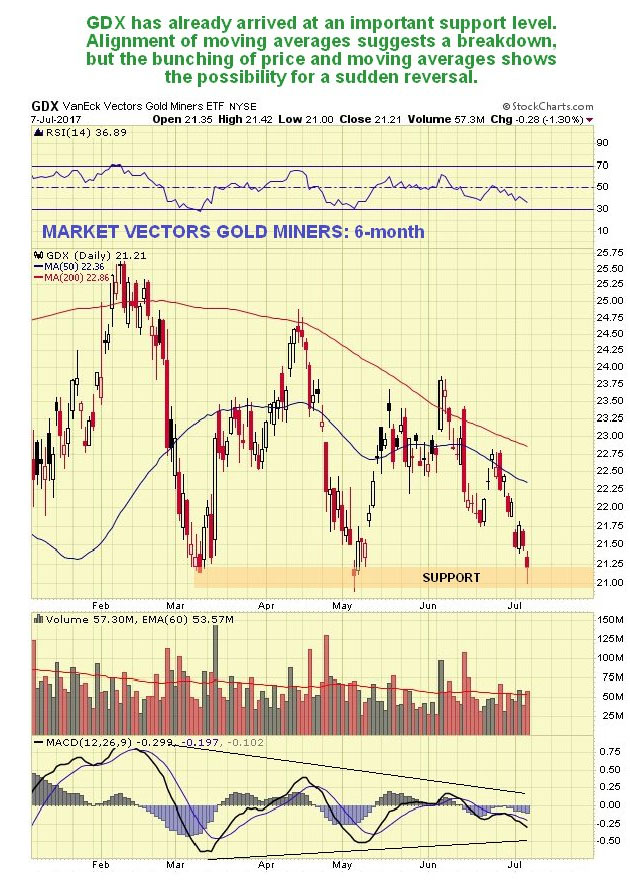 GDX 6-month chart