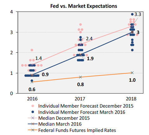 Fed vs. Market Expectations