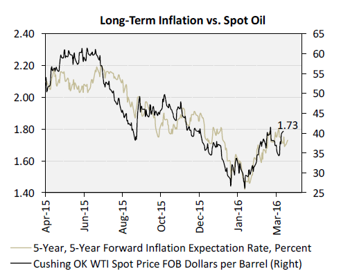 Long-Term Inflation vs. Spot Oil