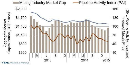 Pipeline Activity Index