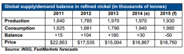 Nickel Supply and Demand