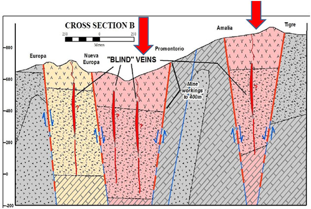 Project Cross Section