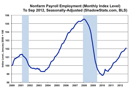 nonfarm payroll data