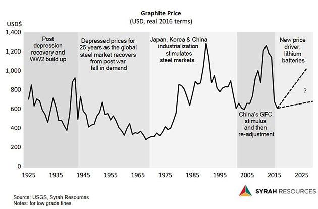 Graphite Price