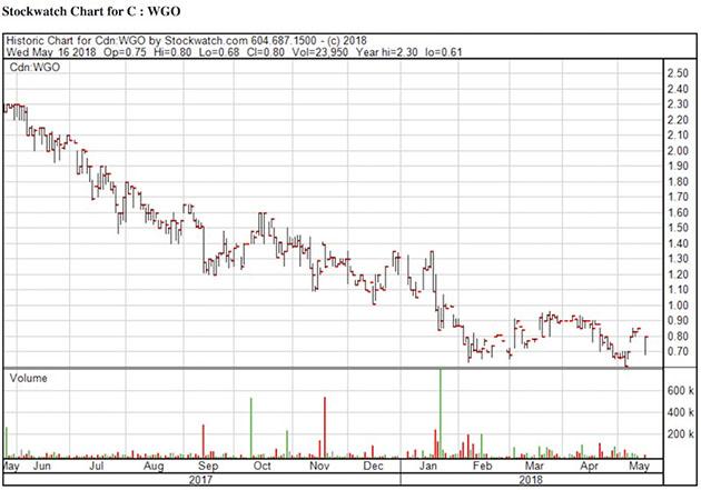 WGO Chart