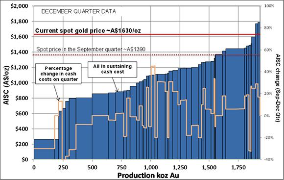 AISC Gold Spot Price