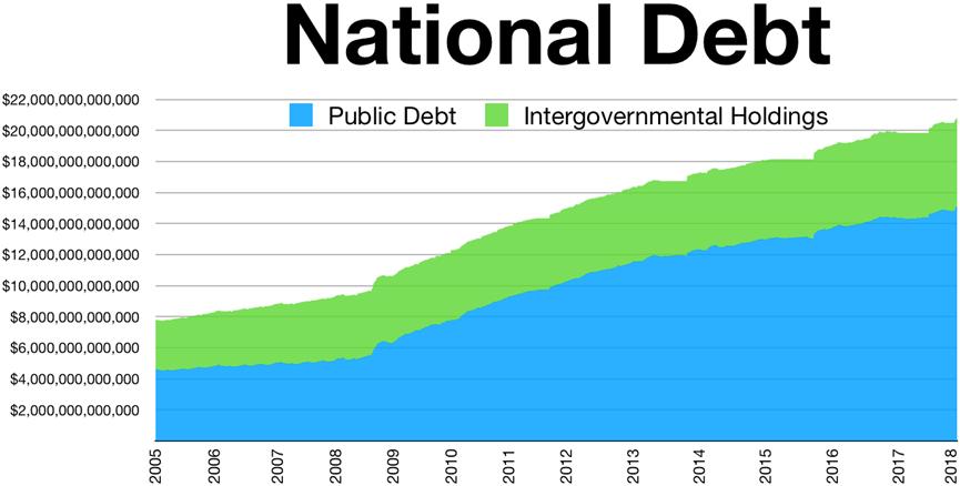 Image result for u.s. national debt