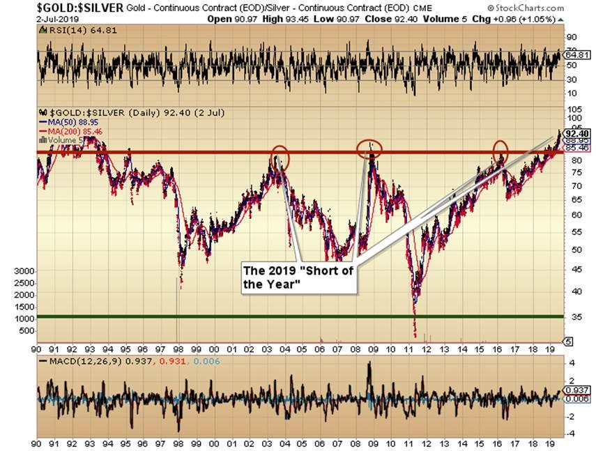 https://c.stockcharts.com/c-sc/sc?s=%24GOLD%3A%24SILVER&p=D&st=1990-01-01&en=2019-07-03&i=p44387345202&a=674398026&r=1562172058621