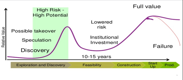https://s3-us-west-2.amazonaws.com/cdn.ceo.ca/1d341ue-Excelsior_Life_Cycle_Chart.png