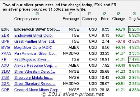 KMG Gold silver producers