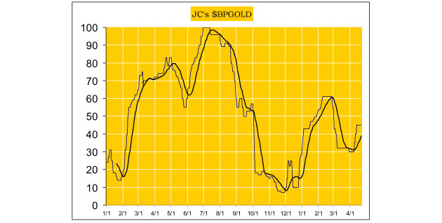 Jack Chan's Weekly Gold and Silver Update: Trends Are Up