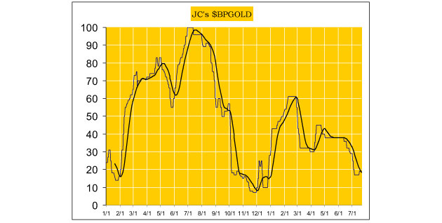 Jack Chan's Weekly Gold and Silver Market Update