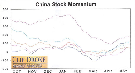 China Stock Momentum