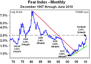 Fear Index (12/67 - 6/10)