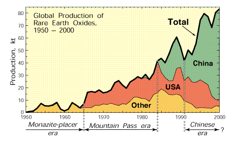 global rare earth production USGS