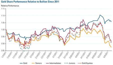 Gold vs. Bullion