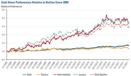 gold vs. bullion2