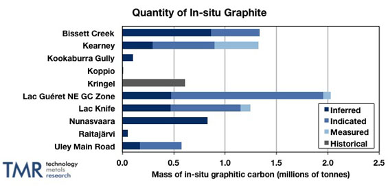 in-situ graphite quantity
